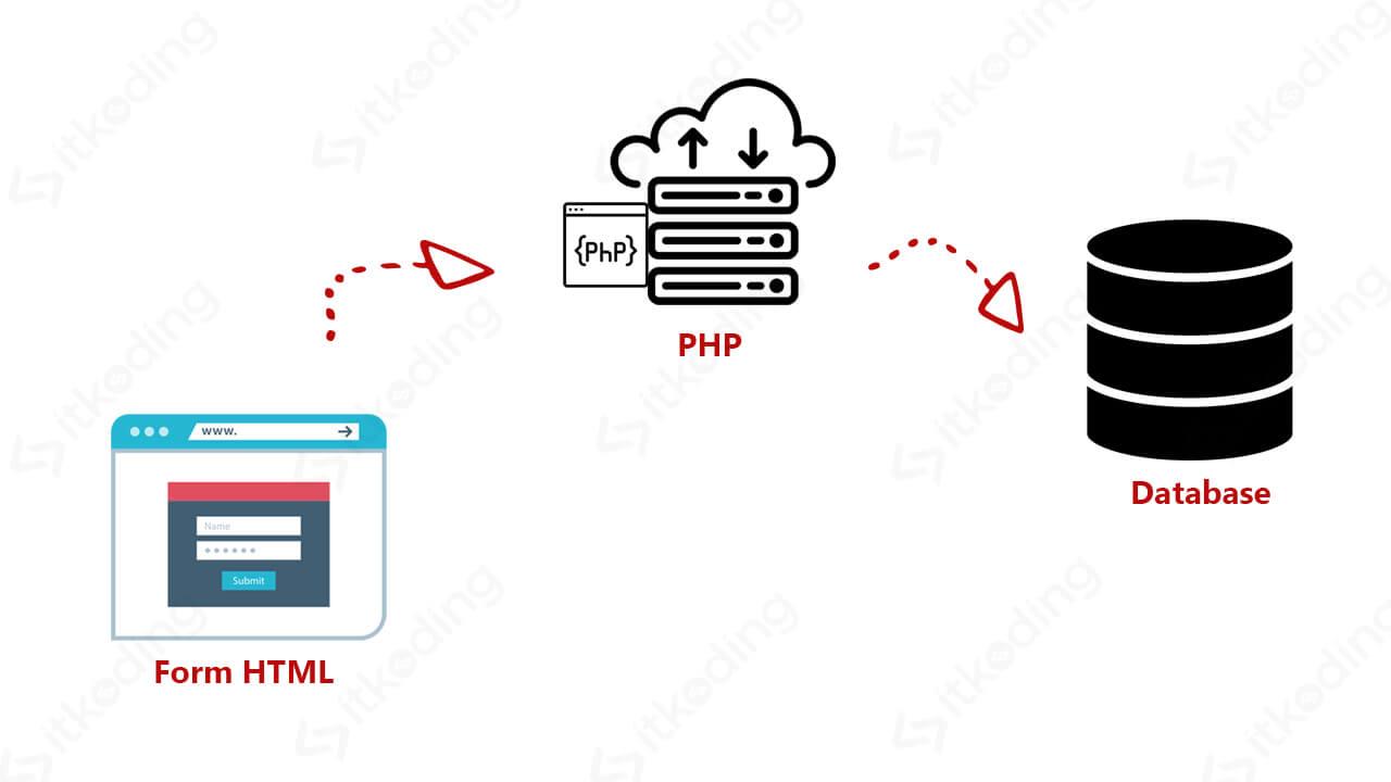 Diagram proses form input hingga ke database