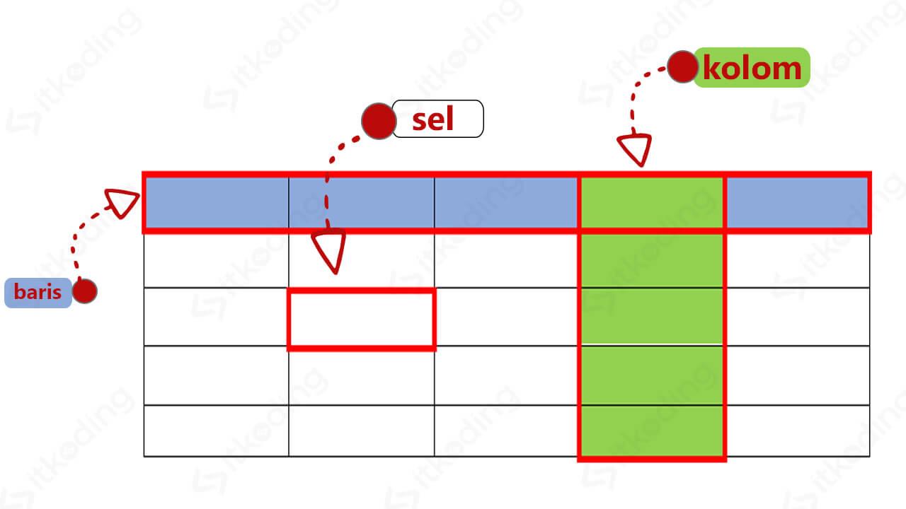 Perbedaan baris, kolom dan sel pada tabel HTML