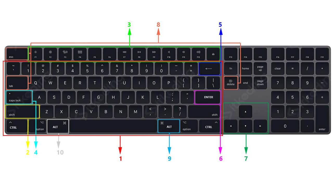 Keyboard komputer dan fungsi tombolnya