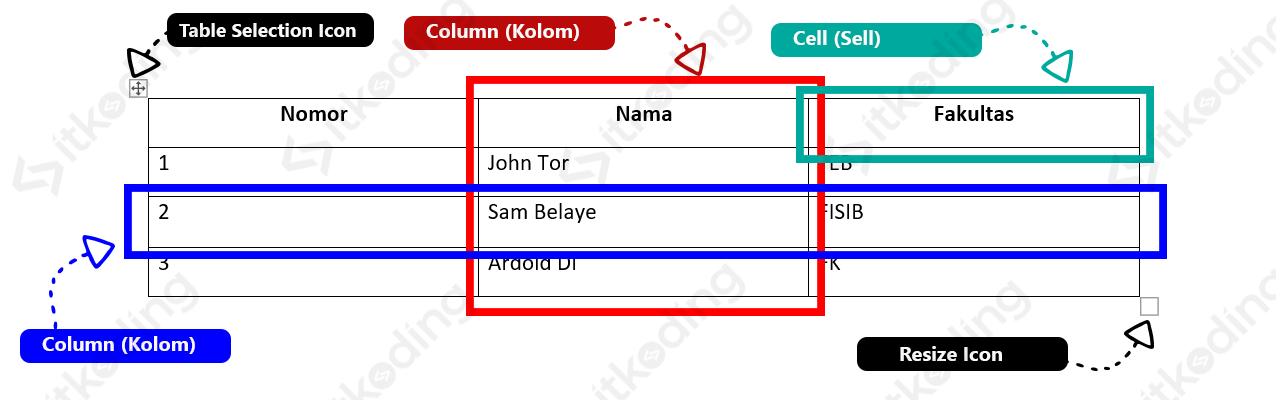 Contoh tabel di Word dan bagian-bagiannya