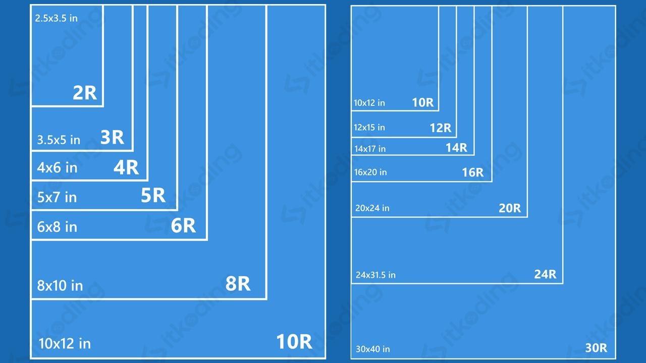Perbandingan jenis ukuran foto seri r